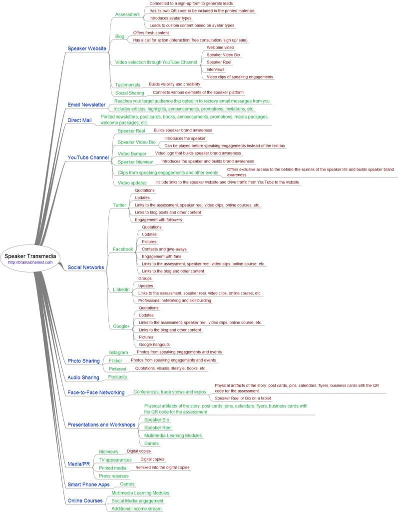 Speaker Transmedia Mindmap